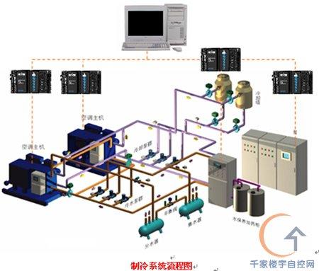 控制功能 1.水泵控制 水泵是维持系统流量的设备,是冷机正常运行的前提,系统设有备用泵,但只是数量上盈余一台,不规定某一台泵为备用,为保证每个设备的使用寿命相同,采用优化控制策略,当需要开启一台水泵时先调用设备运行记录,查找运行时间最短的一个泵开启,如果所有泵的运行时间大致相同则比较启停次数,开启启停次数最少的一台,这样可使设备的使用寿命大致相同,延长整套系统使用寿命。 2.压差控制 维持系统的压力稳定对整个空调系统的性能有重要意义,当供水压力稳定时,末端调节供冷量的稳定性也大大提高,室内温湿度更容易维