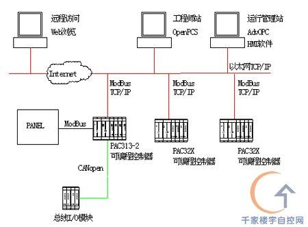 严格按布线标准要求施工,将通讯线放在有屏蔽作用的镀锌管内敷设,而且