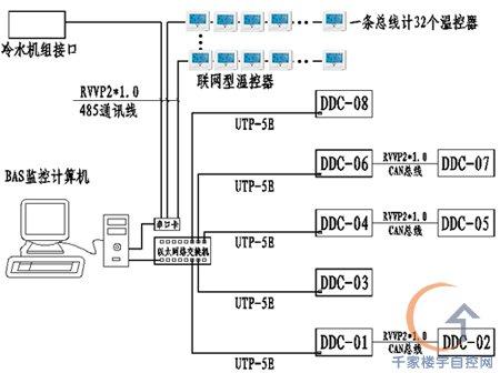 通过ddc中央监控系统,装于空调机房内的现场控制器