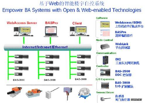 首页 行业讯息 产品信息 ddc控制器  研华楼宇自控系统完全基于以太网