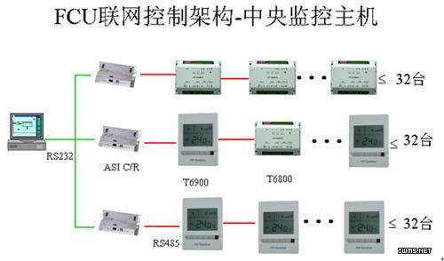 控制器适用于风机盘管和空调箱的风机,阀门或电加热器的开/关控制.