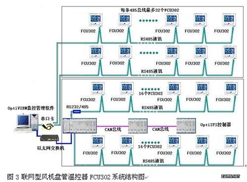 联网型风机盘管温控器fcu302系统结构如图3所示