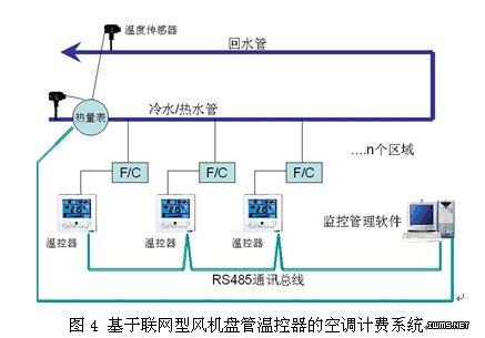通过联网型风机盘管温控器fcu302