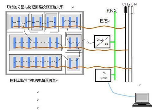 西门子knx/dali数字照明技术在机场照明中的应用