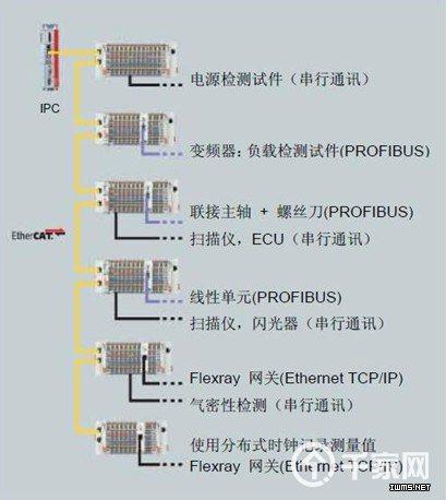 检测试件的控制装置通过 flexray 总线系统激活,而 flexray 网关则